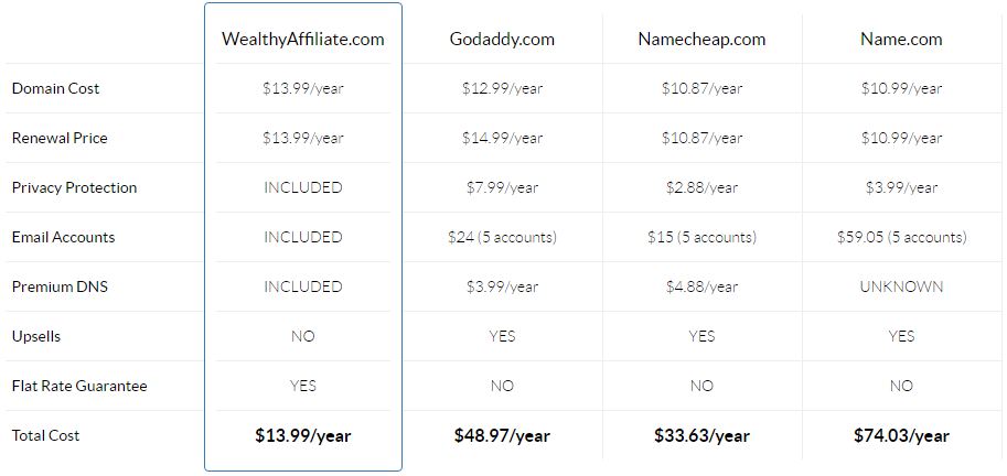 Wealthy Affiliate Review-Domains